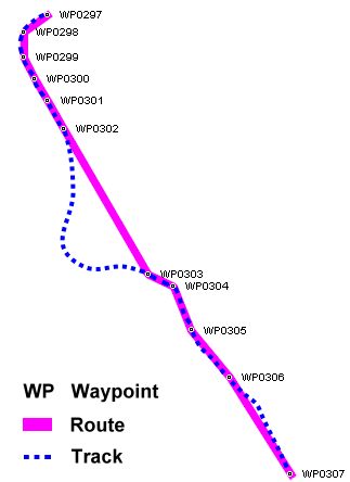Route, Track, Waypoints